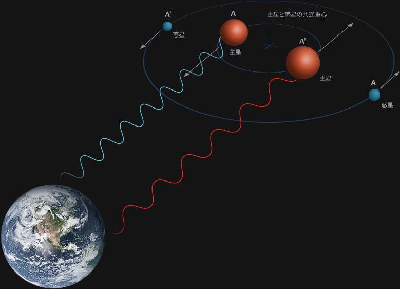 図2:視線速度法の概念図