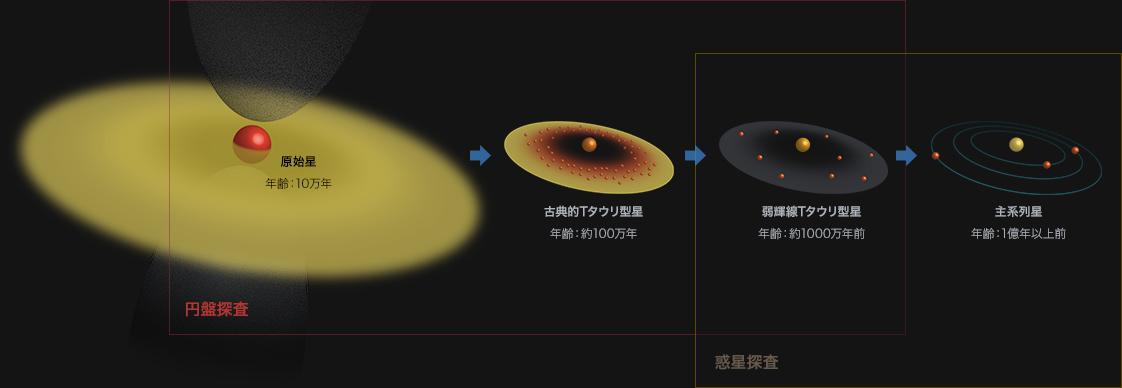 惑星系の進化とSEEDSプロジェクト