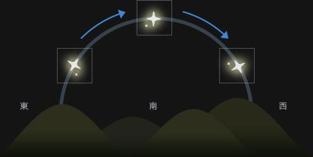 図4:角度差分撮像法のイメージ図