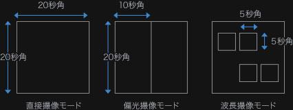 図5:HiCIAOの視野のイメージ図